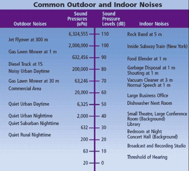 Common Outdoor and Indoor Noises in Decibels.
